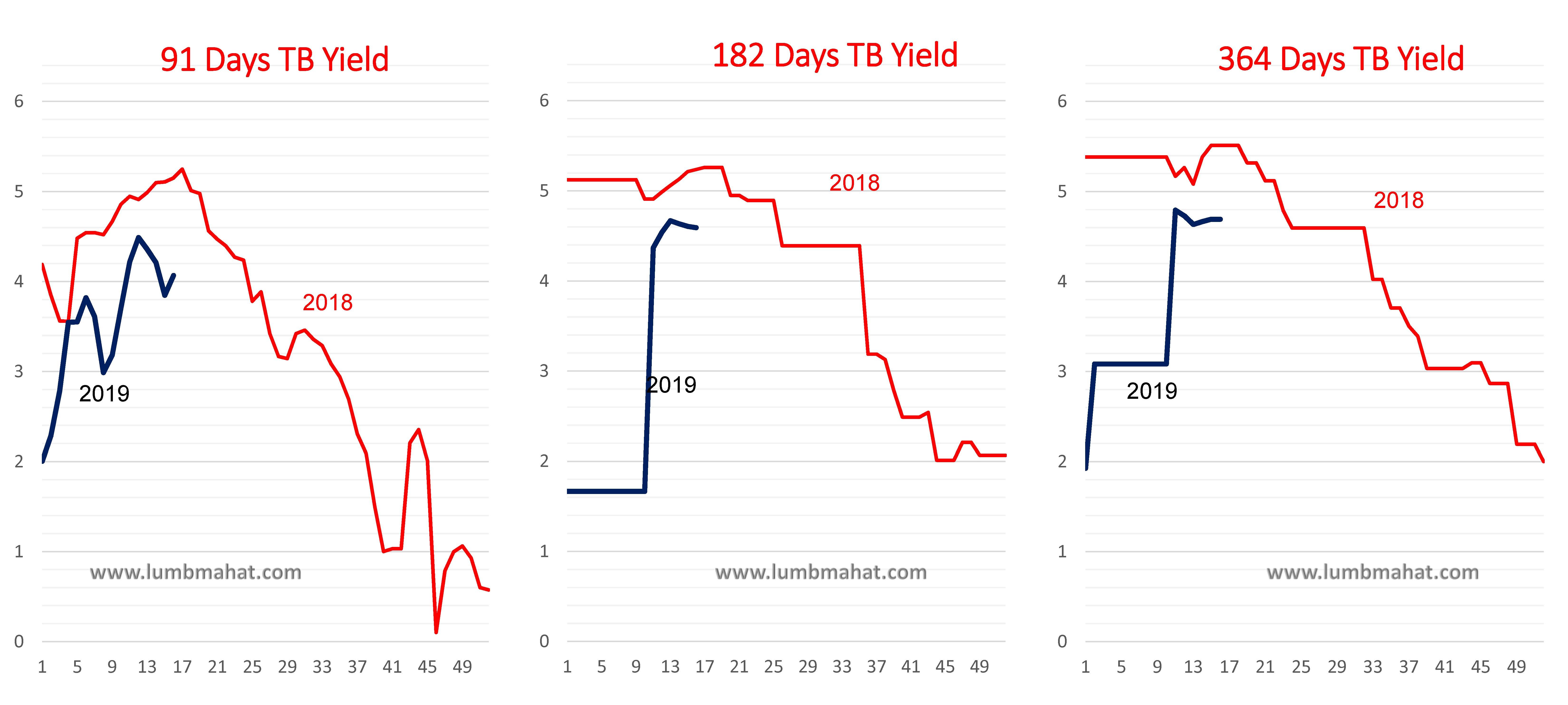 Weekly Economic Indicators of Nepal: 2019~16C - LD Mahat's Blog